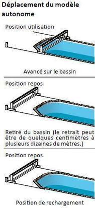 Volet Roulant Piscine : les bons points | Tout pour la piscine | Scoop.it