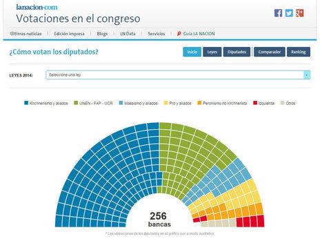 CONGRESOSCOPIO. La Nación. Cómo votan los Diputados Nacionales de Argentina | RECURSOS PARA EDUCACIÓN Y BIBLIOTECAS | Scoop.it