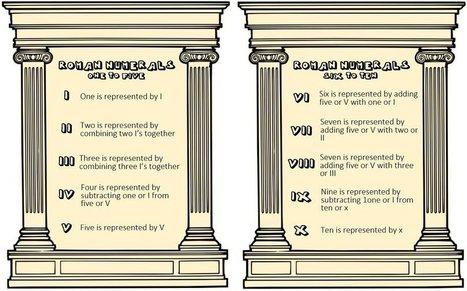 Roman Numerals: The Epic Guide - Know the Romans   Roman Numerals   Scoop.it