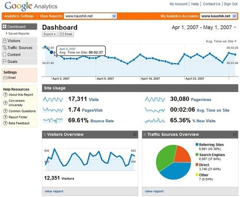 About Google Analytics and SEO – The Ultimate Blood Brothers   Digital Marketing   Scoop.it