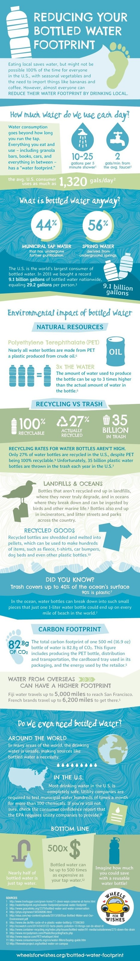 Why you should stop using Bottled Water Consumption? | All Infographics | Scoop.it