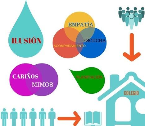La Gallina Pintadita: Consejos e ideas para cuidar la parte emocional en el inicio de las clases | Educación inicial | Scoop.it