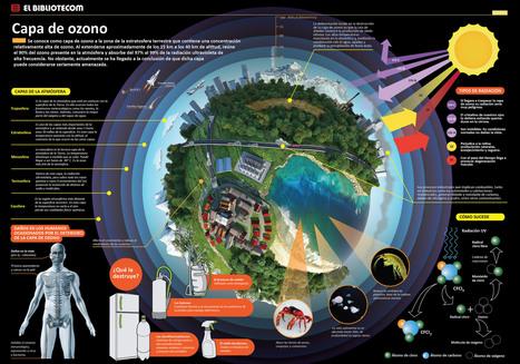 Infografía de la capa de ozono