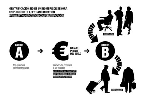 Arte, activismo y gentrificación | La Tundra Revista | Activismo en la RED | Scoop.it