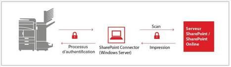 KYOCERA Document Solutions lance SharePoint Connector, une nouvelle application HyPAS™ | Les News du jour | Scoop.it