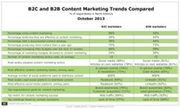 Content Marketing & Curation Becoming Important For B2C and B2B Says New Content Marketing Institute Study | A Marketing Mix | Scoop.it