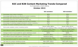 Content Marketing & Curation Becoming Important For B2C and B2B Says New Content Marketing Institute Study | Marketing_me | Scoop.it
