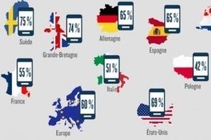 Infographie : le m-commerce en Europe et en Amérique du Nord | Chiffres clés du mobile | Scoop.it