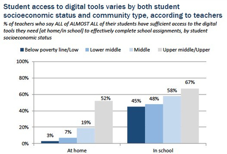 Technology in Schools Still Subject to Digital, Income Divides | Mediashift | PBS | Trends in digital technology and future of school education | Scoop.it