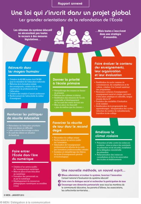 Les grandes orientations de la refondation de l'École : une loi qui s'inscrit dans un projet global | Education et TICE | Scoop.it