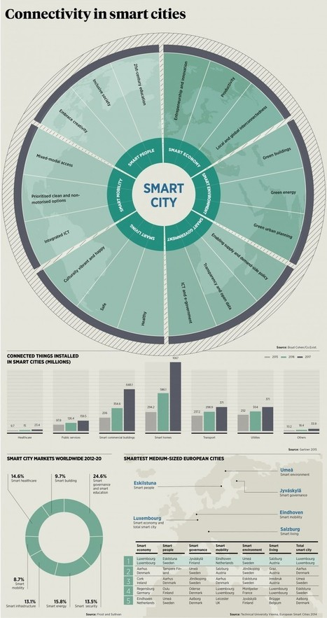 Smart cities mean big business - raconteur.net | Pedalogica: educación y TIC | Scoop.it