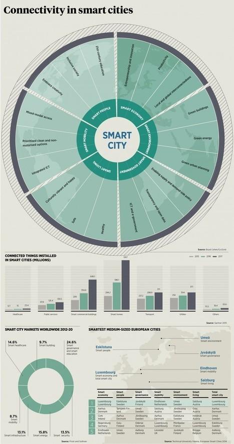 Smart cities mean big business - raconteur.net   Pedalogica: educación y TIC   Scoop.it