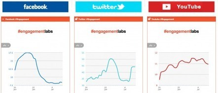 Netvibes Premium: Add New Social Metrics to Your Dashboard with Engagement Labs | RSS Circus : veille stratégique, intelligence économique, curation, publication, Web 2.0 | Scoop.it