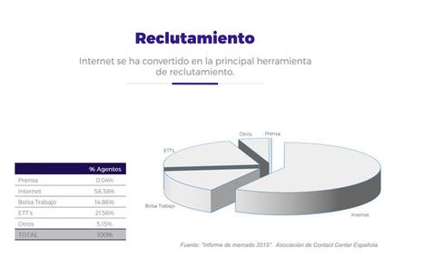 Internet acapara cada vez más las ofertas de empleo   Blogempleo Noticias   Scoop.it