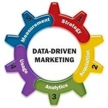 B2BMarketing.com#strategy | SOLUTIONS MARKETING ET PME | Scoop.it