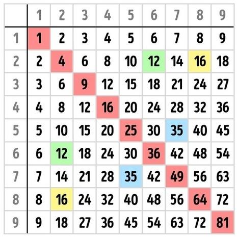 Cómo aprenderte las tablas de multiplicar enseña a tu hijo | Acusmata | Scoop.it