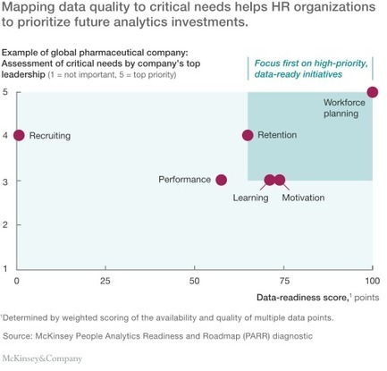 People analytics reveals three things HR may be getting wrong | McKinsey & Company | The future of work | Scoop.it