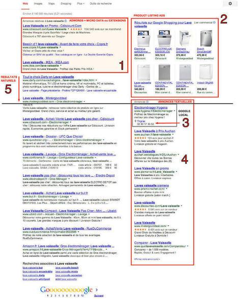Tout savoir sur les emplacements publicitaires de Google Shopping avant Noël | Comparateurs et marketplaces | Scoop.it