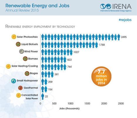 7.7 Million Renewable Energy Jobs Worldwide In 2014 | Infraestructura Sostenible | Scoop.it
