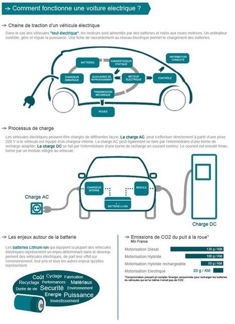 Infographie sur le fonctionnement et le marché de la voiture électrique | Energies Renouvelables | Information visualization | Scoop.it