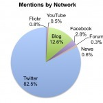 Occupy Twitter: Data Reveals Passion by Emily chambliss | Twit4D | Scoop.it