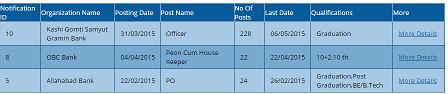 Kashi Gomti Samyut Gramin Bank recruitment - Officer Scale I II III Assistant J | free job alert | Scoop.it