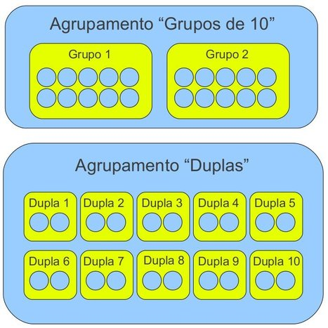 Grupos e agrupamentos no Moodle | ATP - USP | tipsmoodle | Scoop.it