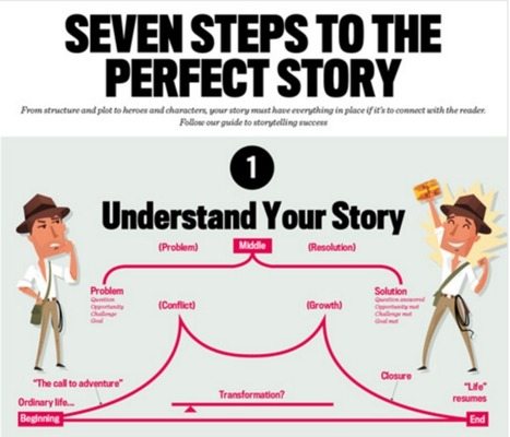 Latest News on Content Marketing - CMA - SEVEN STEPS TO THE PERFECT STORY | Technologies and education | Scoop.it