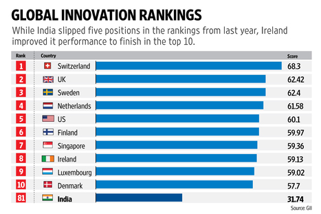 How can emerging economies climb the innovation rankings? | Managing Technology and Talent for Learning & Innovation | Scoop.it