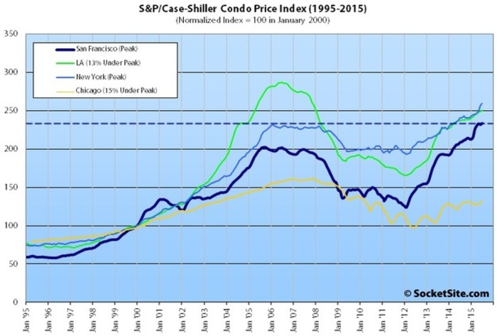 Index For San Francisco Home Values Close to 2006 | San Francisco Real Estate News | Scoop.it