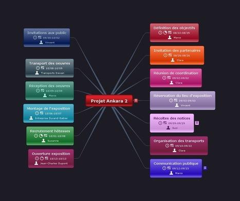 Gestion de projet : visualisez tout avec Mindomo et GanttProject | Accompagnement du changement | Scoop.it