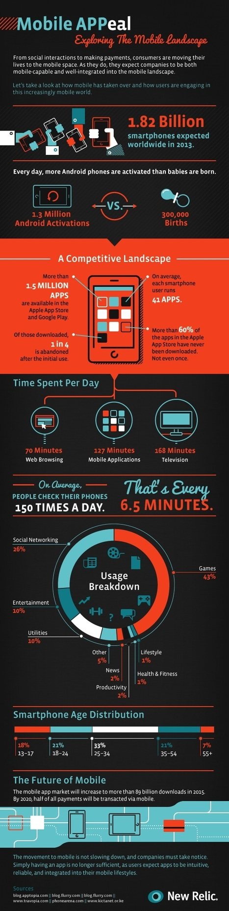 Infographic: Mobile Devices Overtake Daily Life | Personal Media Mix | Scoop.it