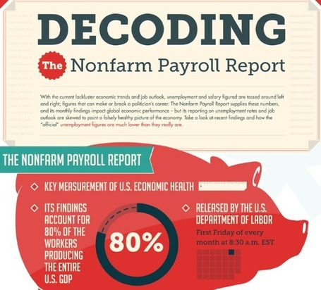 Decoding NFP | The Big Picture | Financial Markets and Trading | Scoop.it