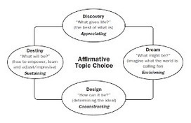 Forandringens vej - en personlig beretning: Appreciative inquiry (AI) | Art of Hosting | Scoop.it
