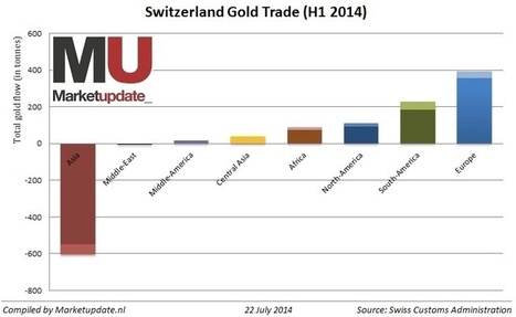 Switzerland Has Exported More than 600 tons Of Gold To Asia | Gold and What Moves it. | Scoop.it
