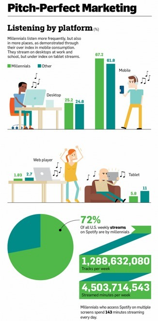 Infographic: 72% of Spotify Listeners Are Millennials. Here's How They Use the Service | MusIndustries | Scoop.it