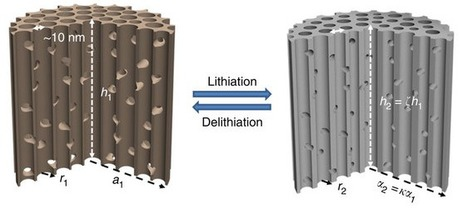 Silicon sponge improves lithium-ion battery performance | Research | Scoop.it