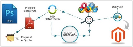 "PSD to Magento Conversion Services | Social Networking Location Based"" Dating App 