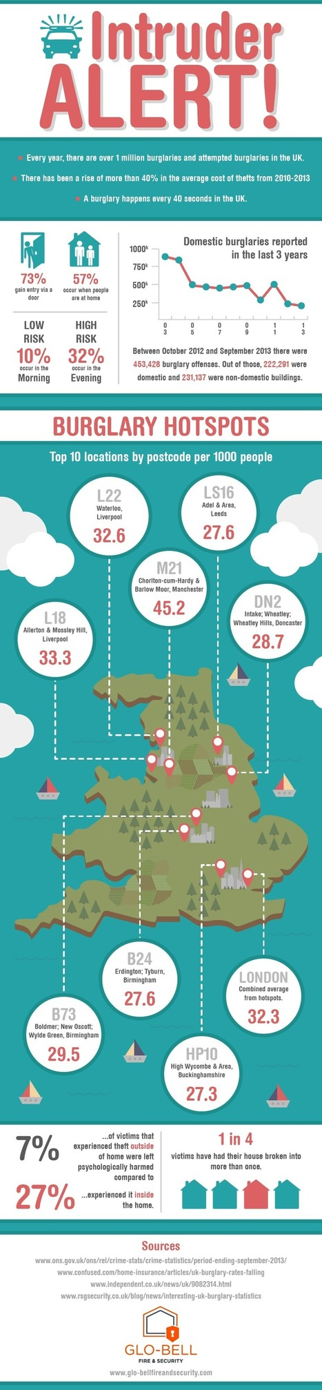Intruder Alert! UK Burglary Stats Infographic - Glo-Bell Fire and Security | Travel | Scoop.it