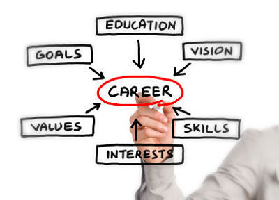 6 Rules That Should Be Guiding Your Career | Technology in Business Today | Scoop.it