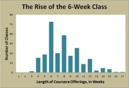 Coursera's Online Insight: Short Classes Are Education's Future | :: The 4th Era :: | Scoop.it