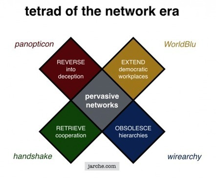 A world of pervasive networks ~ Harold Jarche | :: The 4th Era :: | Scoop.it
