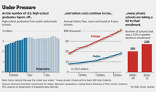 U.S. Private Colleges Face Enrollment Decline | SCUP Links | Scoop.it