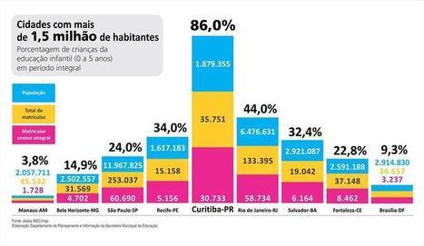 Curitiba é a capital que mais oferta atendimento integral na educação infantil   TecnologoDS Magazine   Scoop.it