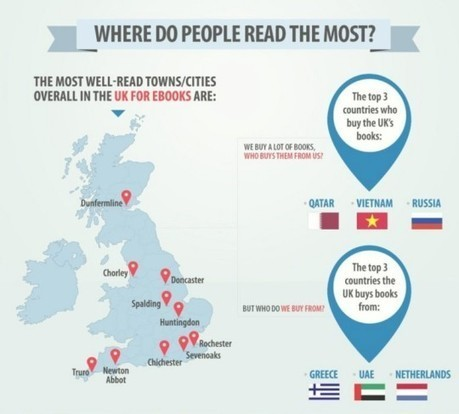 Book consumption and reading habits in the UK (infographic) | The History and Future of Reading | Scoop.it