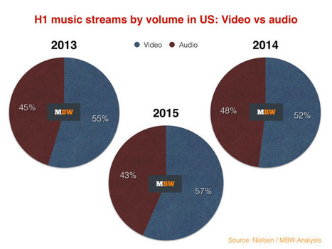 Why aren't people paying for music streaming subscriptions? - Music Business Worldwide | Music Business - What's Up? | Scoop.it