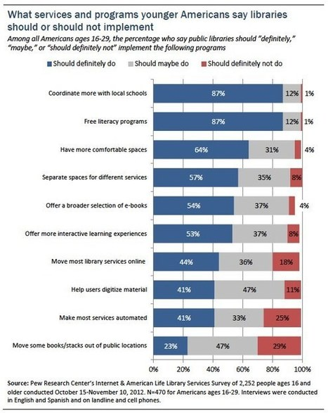 Younger Americans' Library Habits and Expectations - Pew Research | The Information Professional | Scoop.it