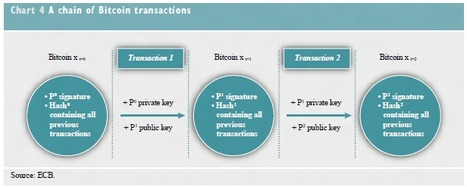 Bitcoin and VirtualCurrencies | Social Economy | Scoop.it