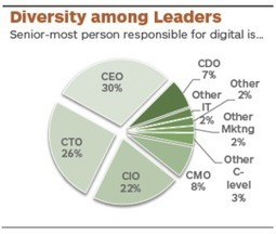 Apigee Institute: 7 Effective Habits of Chief Digital Officers   Gouvernance   Scoop.it