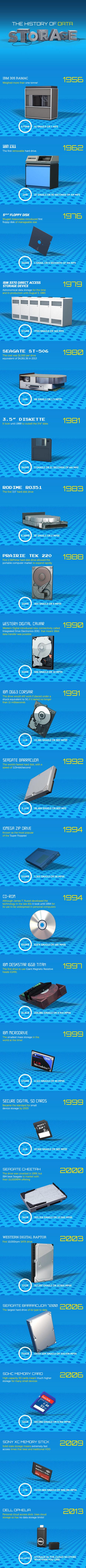 Historia del almacenamiento de datos #infografia #infographic | As TIC e a educação do séc.XXI | Scoop.it